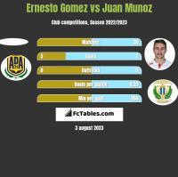 Ernesto Gomez vs Juan Munoz h2h player stats