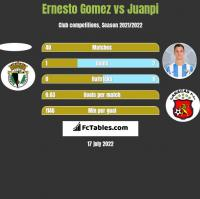Ernesto Gomez vs Juanpi h2h player stats