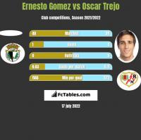 Ernesto Gomez vs Oscar Trejo h2h player stats
