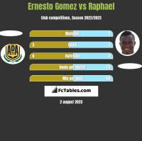 Ernesto Gomez vs Raphael h2h player stats