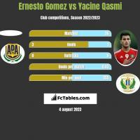 Ernesto Gomez vs Yacine Qasmi h2h player stats
