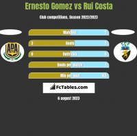 Ernesto Gomez vs Rui Costa h2h player stats