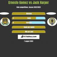 Ernesto Gomez vs Jack Harper h2h player stats