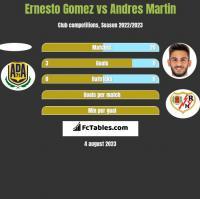 Ernesto Gomez vs Andres Martin h2h player stats