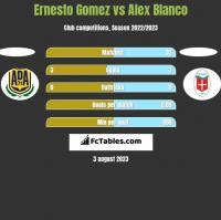 Ernesto Gomez vs Alex Blanco h2h player stats