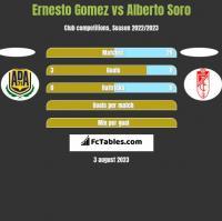 Ernesto Gomez vs Alberto Soro h2h player stats