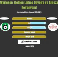 Warleson Stellion Lisboa Oliveira vs Alireza Beiranvand h2h player stats