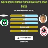 Warleson Stellion Lisboa Oliveira vs Jean Butez h2h player stats