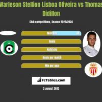 Warleson Stellion Lisboa Oliveira vs Thomas Didillon h2h player stats