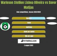 Warleson Stellion Lisboa Oliveira vs Davor Matijas h2h player stats