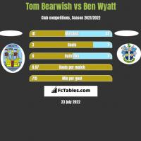 Tom Bearwish vs Ben Wyatt h2h player stats