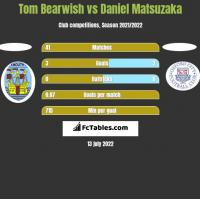 Tom Bearwish vs Daniel Matsuzaka h2h player stats