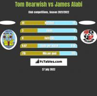 Tom Bearwish vs James Alabi h2h player stats
