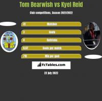 Tom Bearwish vs Kyel Reid h2h player stats