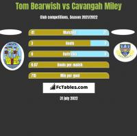 Tom Bearwish vs Cavangah Miley h2h player stats