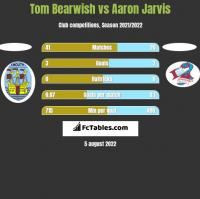 Tom Bearwish vs Aaron Jarvis h2h player stats