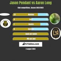 Jason Pendant vs Aaron Long h2h player stats