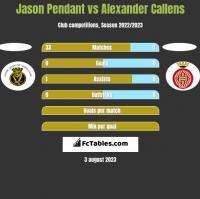 Jason Pendant vs Alexander Callens h2h player stats
