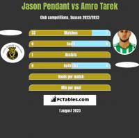 Jason Pendant vs Amro Tarek h2h player stats