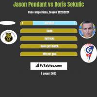 Jason Pendant vs Boris Sekulic h2h player stats