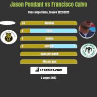 Jason Pendant vs Francisco Calvo h2h player stats