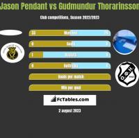 Jason Pendant vs Gudmundur Thorarinsson h2h player stats