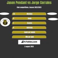 Jason Pendant vs Jorge Corrales h2h player stats