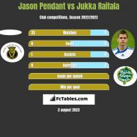 Jason Pendant vs Jukka Raitala h2h player stats