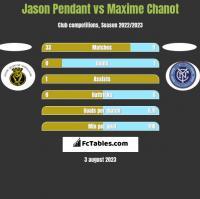 Jason Pendant vs Maxime Chanot h2h player stats