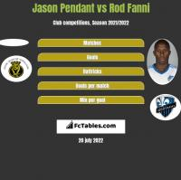 Jason Pendant vs Rod Fanni h2h player stats