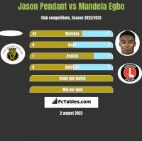 Jason Pendant vs Mandela Egbo h2h player stats