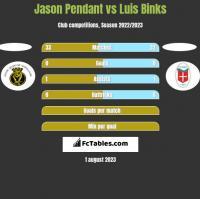 Jason Pendant vs Luis Binks h2h player stats