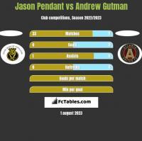 Jason Pendant vs Andrew Gutman h2h player stats