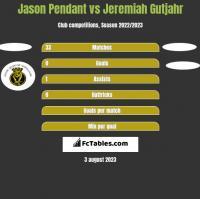 Jason Pendant vs Jeremiah Gutjahr h2h player stats