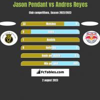Jason Pendant vs Andres Reyes h2h player stats