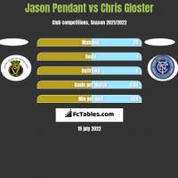 Jason Pendant vs Chris Gloster h2h player stats