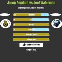 Jason Pendant vs Joel Waterman h2h player stats