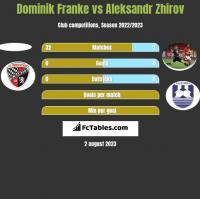 Dominik Franke vs Aleksandr Zhirov h2h player stats