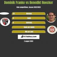 Dominik Franke vs Benedikt Roecker h2h player stats