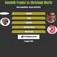 Dominik Franke vs Christoph Moritz h2h player stats