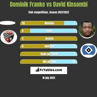 Dominik Franke vs David Kinsombi h2h player stats