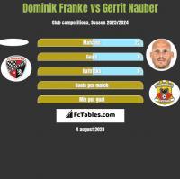 Dominik Franke vs Gerrit Nauber h2h player stats