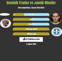 Dominik Franke vs Jannik Mueller h2h player stats