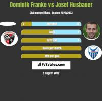 Dominik Franke vs Josef Husbauer h2h player stats
