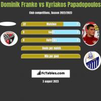 Dominik Franke vs Kyriakos Papadopoulos h2h player stats
