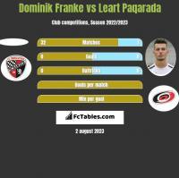 Dominik Franke vs Leart Paqarada h2h player stats