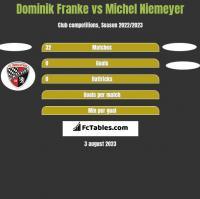 Dominik Franke vs Michel Niemeyer h2h player stats