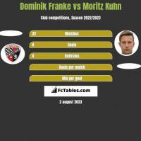 Dominik Franke vs Moritz Kuhn h2h player stats