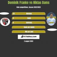 Dominik Franke vs Niklas Dams h2h player stats