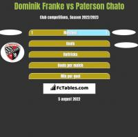 Dominik Franke vs Paterson Chato h2h player stats